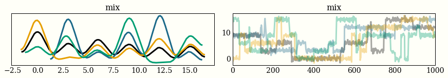 Sampling from a mixture of six Gaussians using four chains looks pretty funny. The left plot is a histogram from each of the four chains, and the right is a timeseries of the 1,000 draws for each of the chains. I say this looks funny because you can see the chains jumping from one mode to the next, so you might conclude that you have not spent enough time in each mode, or even found all of them.